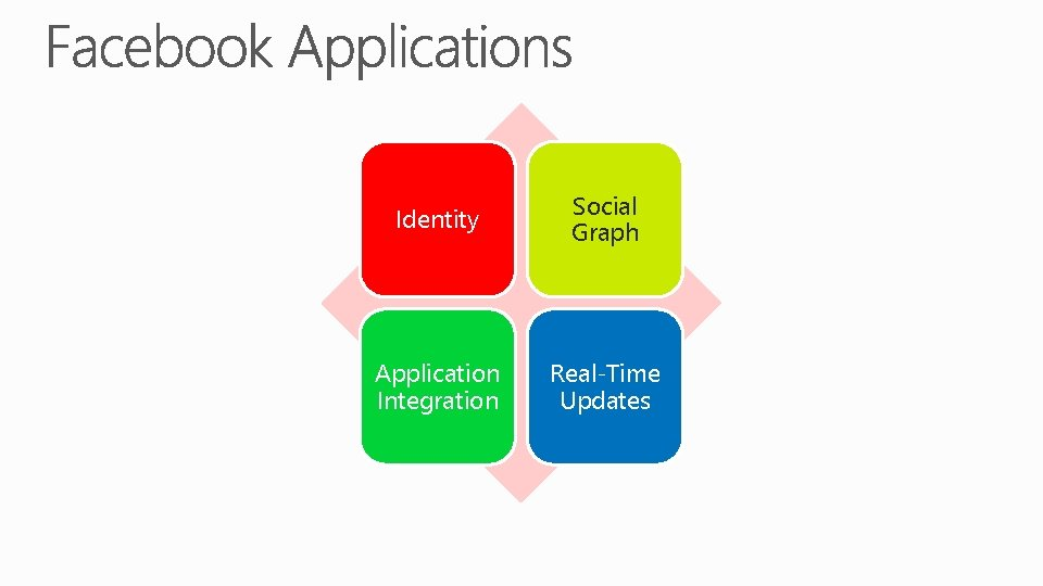 Identity Social Graph Application Integration Real-Time Updates