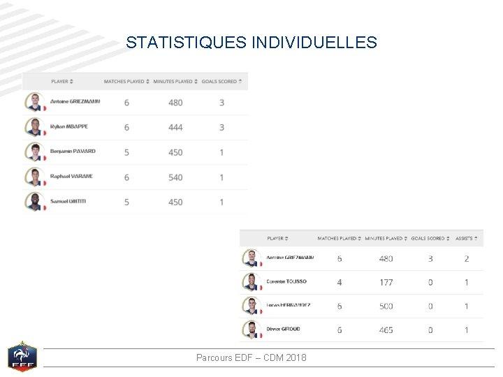 STATISTIQUES INDIVIDUELLES Parcours EDF – CDM 2018