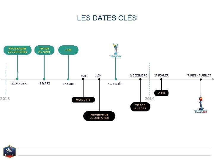 LES DATES CLÉS PROGRAMME VOLONTAIRES 2018 TIRAGE AU SORT J-100 JUIN MAI 22 JANVIER