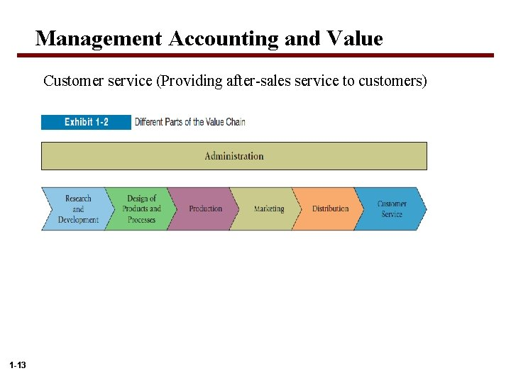 Management Accounting and Value Customer service (Providing after-sales service to customers) 1 -13