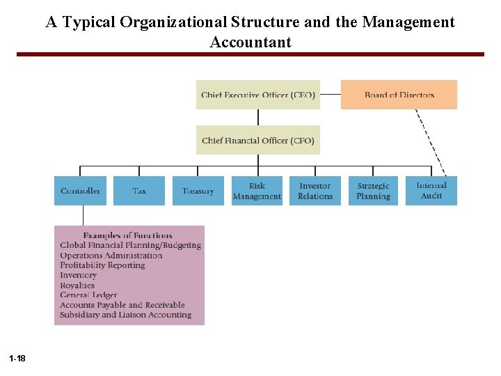A Typical Organizational Structure and the Management Accountant 1 -18
