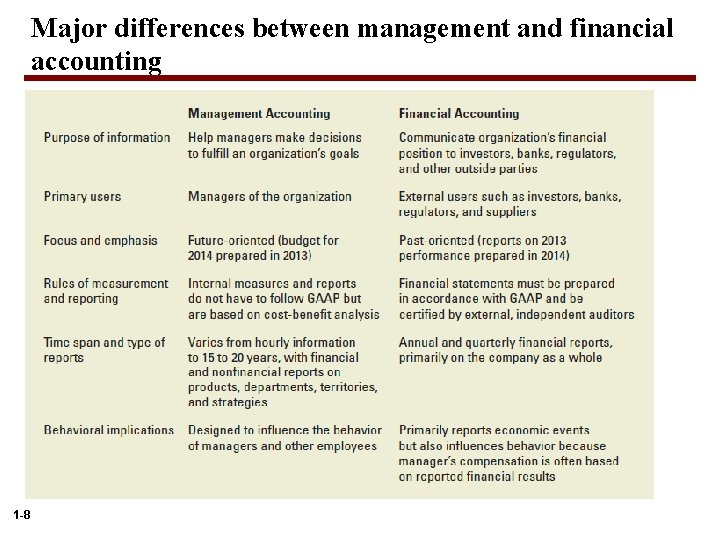 Major differences between management and financial accounting 1 -8