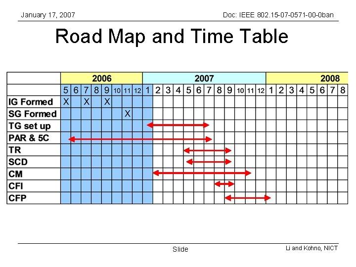 January 17, 2007 Doc: IEEE 802. 15 -07 -0571 -00 -0 ban Road Map