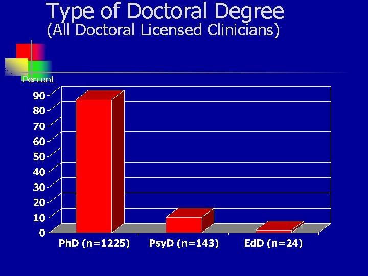 Type of Doctoral Degree (All Doctoral Licensed Clinicians) Percent