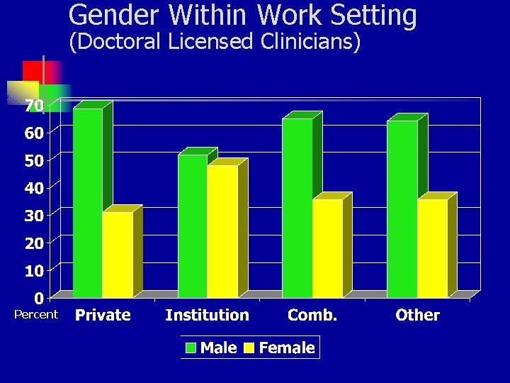 Gender Within Work Setting (Doctoral Licensed Clinicians) Percent