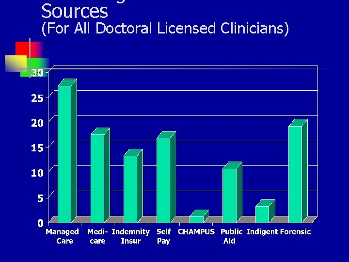 Sources (For All Doctoral Licensed Clinicians)
