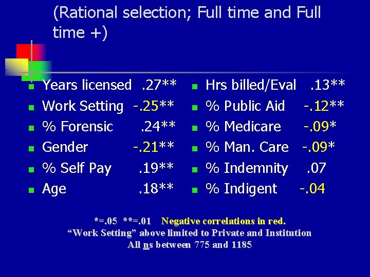 (Rational selection; Full time and Full time +) n n n Years licensed. 27**