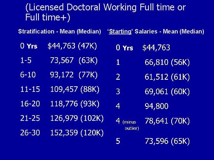 Licensure (Licensed Doctoral Working Full time or Full time+) Stratification - Mean (Median) 'Starting'