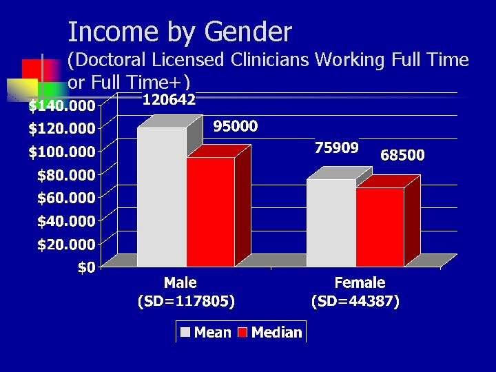 Income by Gender (Doctoral Licensed Clinicians Working Full Time or Full Time+)