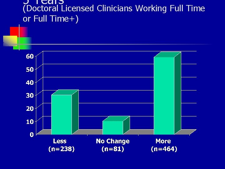 5 Years (Doctoral Licensed Clinicians Working Full Time or Full Time+)