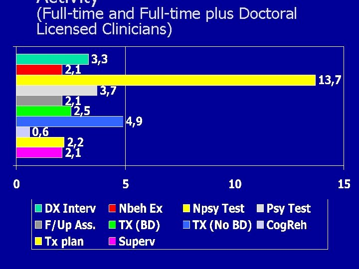 Activity (Full-time and Full-time plus Doctoral Licensed Clinicians)
