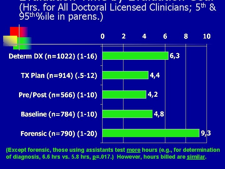 Evaluation Time by Evaluation Goal (Hrs. for All Doctoral Licensed Clinicians; 5 th &