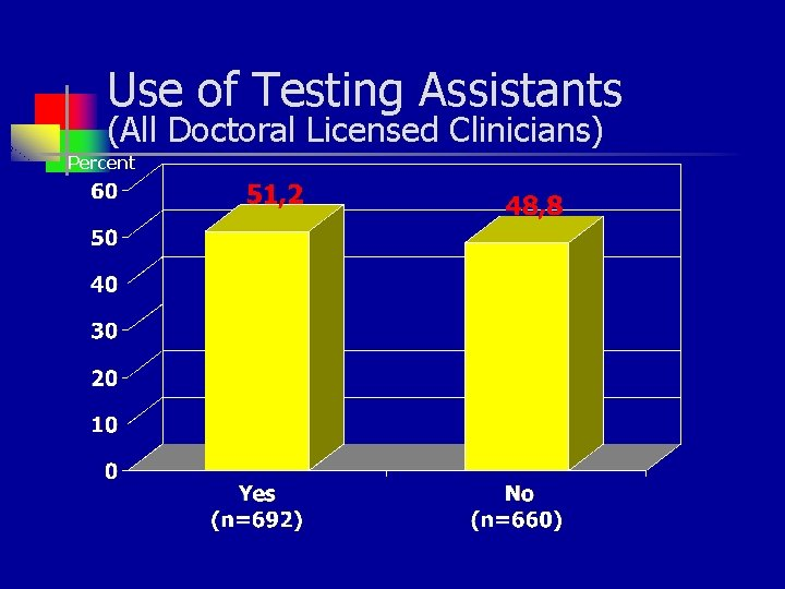 Use of Testing Assistants (All Doctoral Licensed Clinicians) Percent