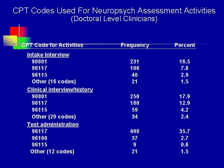 CPT Codes Used For Neuropsych Assessment Activities (Doctoral Level Clinicians) CPT Code for Activities