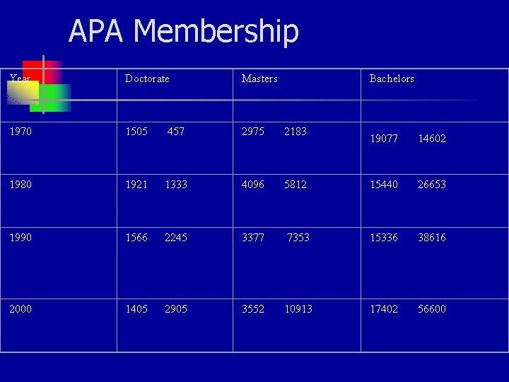 APA Membership Year Doctorate Masters Bachelors 1970 1505 457 2975 2183 1980 1921 1333