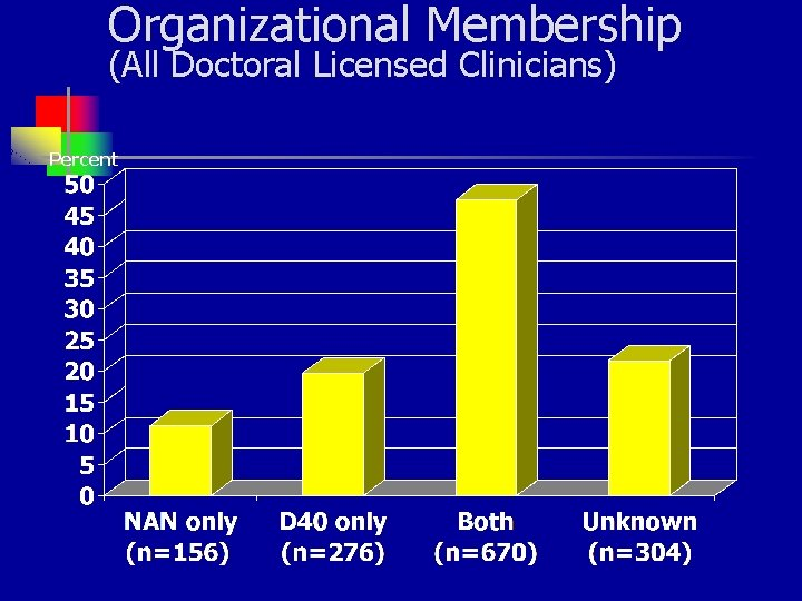 Organizational Membership (All Doctoral Licensed Clinicians) Percent