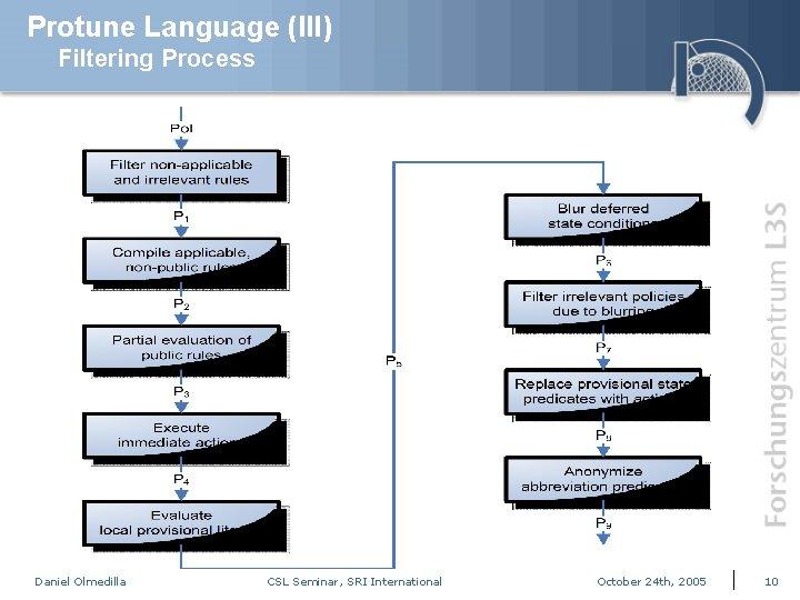 Protune Language (III) Filtering Process Daniel Olmedilla CSL Seminar, SRI International October 24 th,
