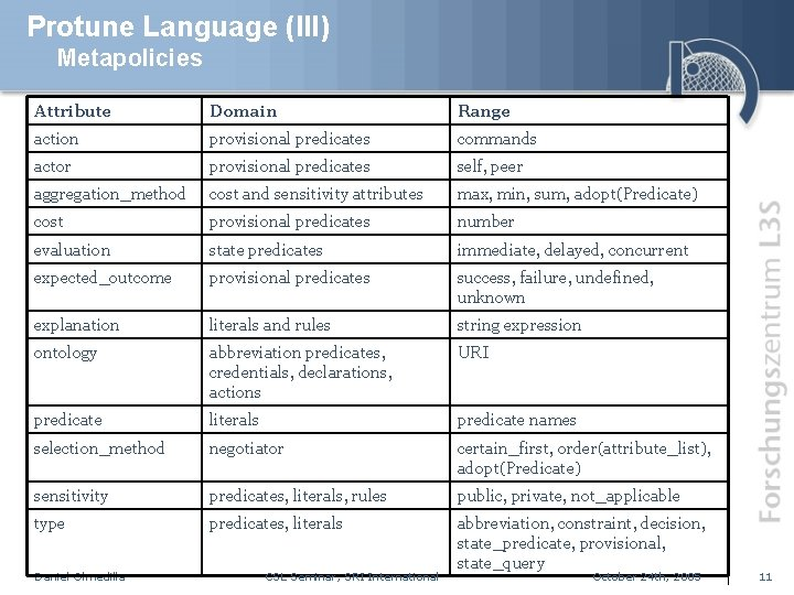 Protune Language (III) Metapolicies Attribute Domain Range action provisional predicates commands actor provisional predicates