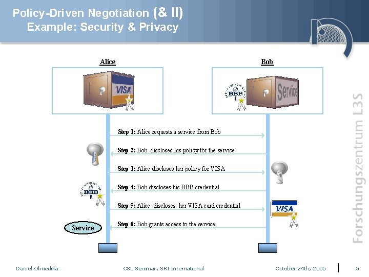 Policy-Driven Negotiation (& II) Example: Security & Privacy Alice Bob Step 1: Alice requests