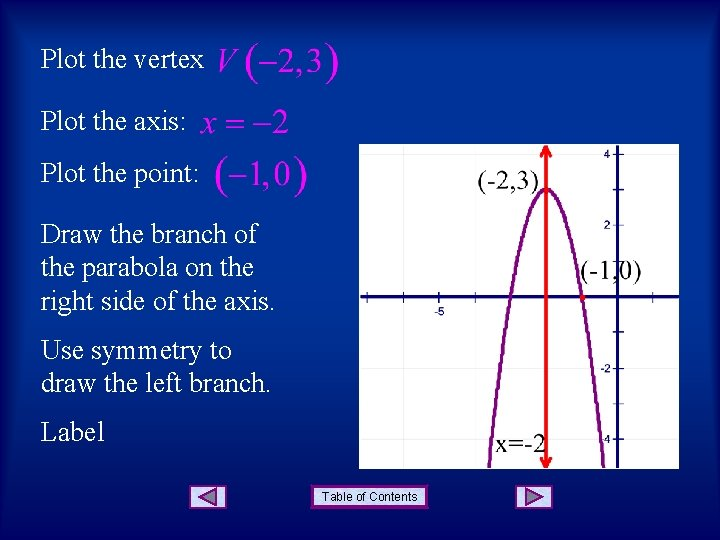 Plot the vertex Plot the axis: Plot the point: Draw the branch of the