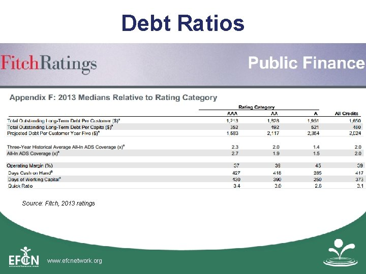 Debt Ratios Source: Fitch, 2013 ratings www. efcnetwork. org