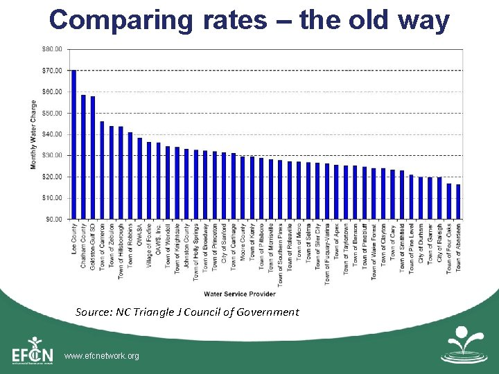 Comparing rates – the old way Source: NC Triangle J Council of Government www.