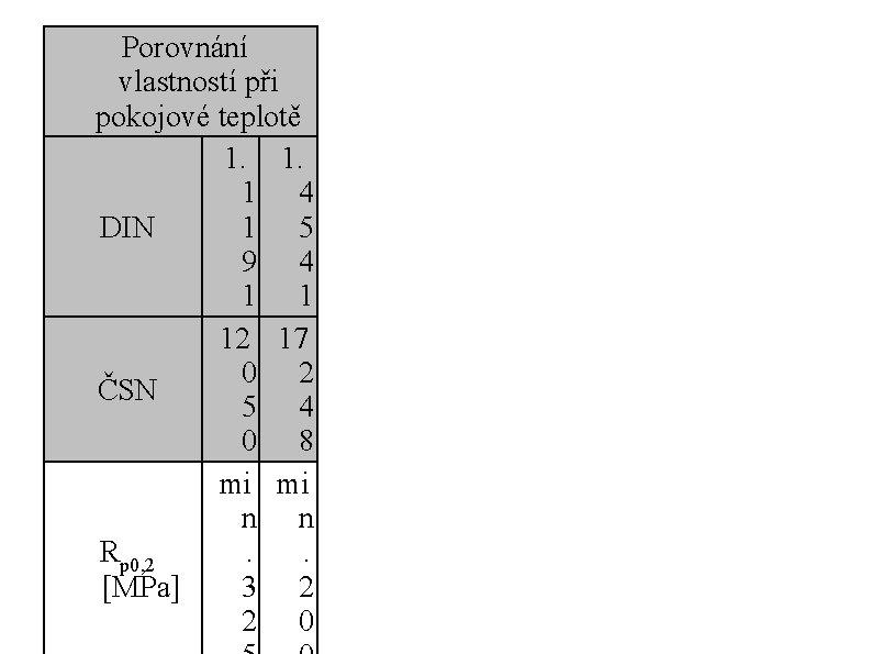 Porovnání vlastností při pokojové teplotě 1. 1. 1 4 DIN 1 5 9 4