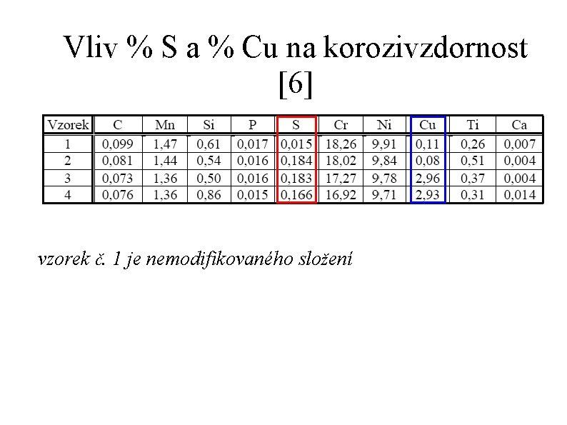 Vliv % S a % Cu na korozivzdornost [6] vzorek č. 1 je nemodifikovaného