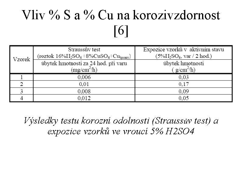 Vliv % S a % Cu na korozivzdornost [6] Výsledky testu korozní odolnosti (Straussův