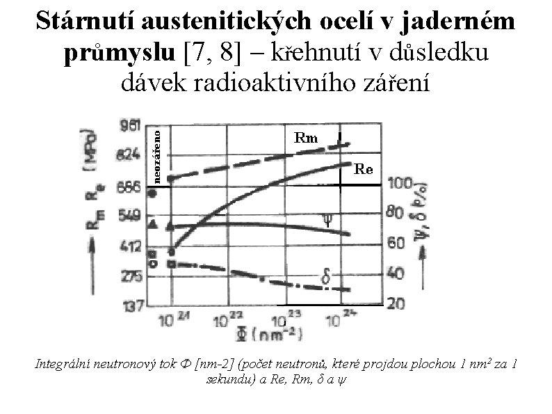 Stárnutí austenitických ocelí v jaderném průmyslu [7, 8] – křehnutí v důsledku dávek radioaktivního
