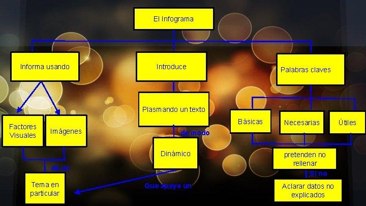 El Infograma Informa usando Introduce Palabras claves Plasmando un texto Factores Visuales Básicas Imágenes