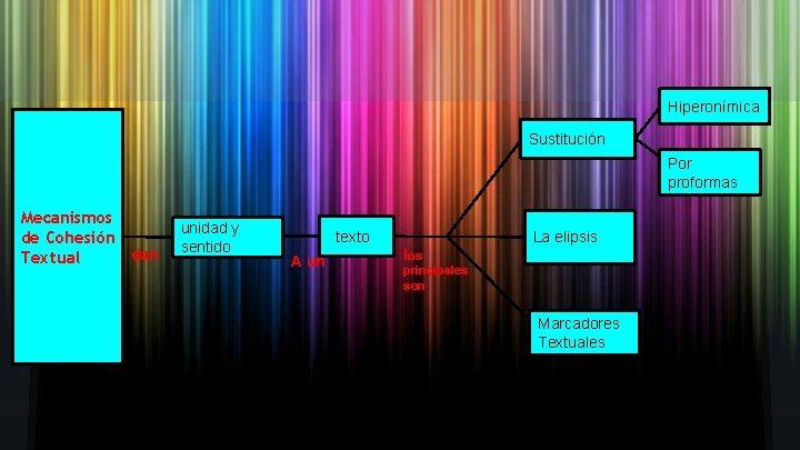 Hiperonímica Sustitución Por proformas Mecanismos de Cohesión dan Textual unidad y sentido texto A