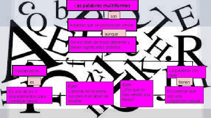 Las palabras multiformes son Aquellas que se pronuncian similar aunque Se escriben de modo