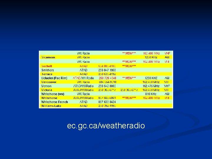 ec. gc. ca/weatheradio