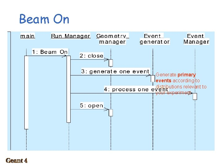 Beam On Generate primary events according to distributions relevant to your experiment