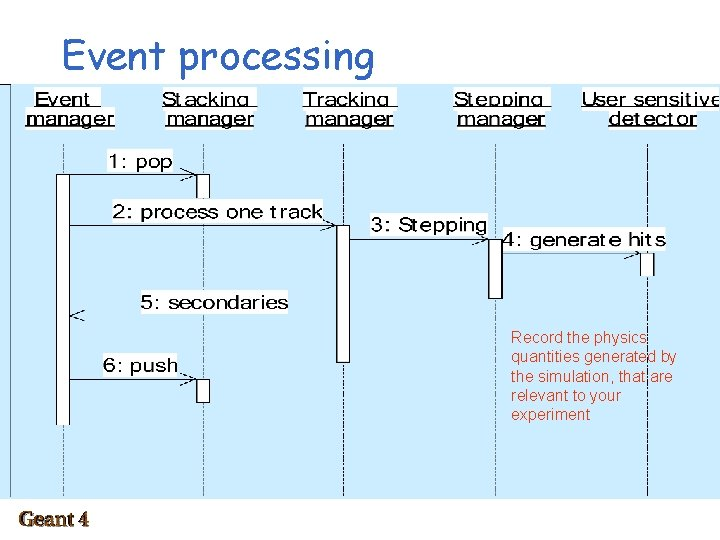Event processing Record the physics quantities generated by the simulation, that are relevant to