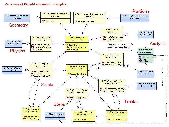 Particles Geometry Analysis Physics Stacks Steps Tracks
