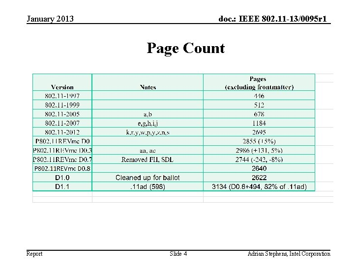 January 2013 doc. : IEEE 802. 11 -13/0095 r 1 Page Count Report Slide