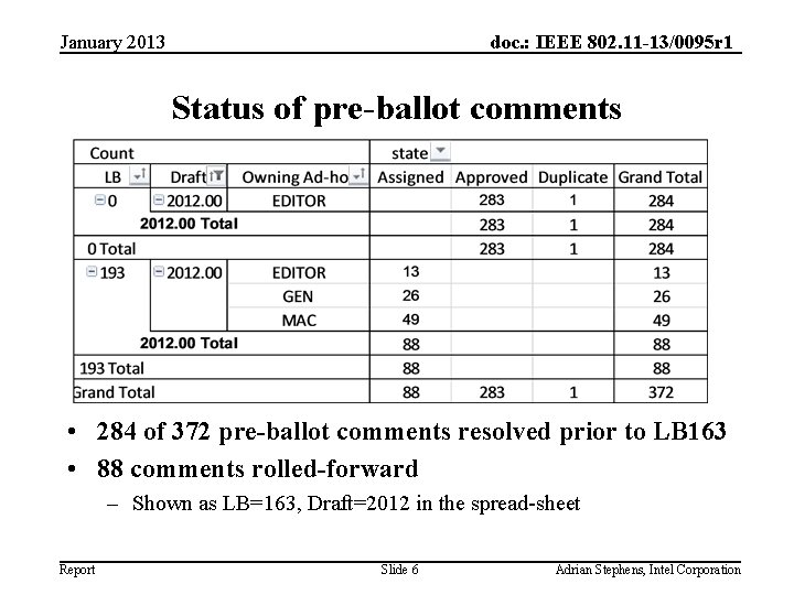 January 2013 doc. : IEEE 802. 11 -13/0095 r 1 Status of pre-ballot comments