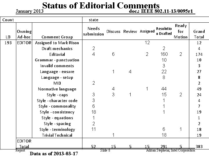 Status of Editorial Comments doc. : IEEE 802. 11 -13/0095 r 1 January 2013