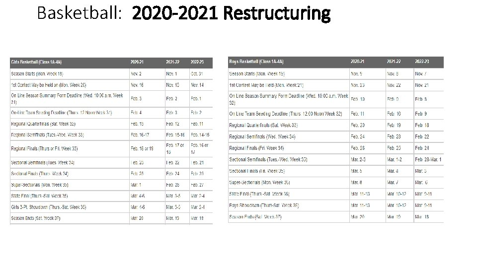 Basketball: 2020 -2021 Restructuring