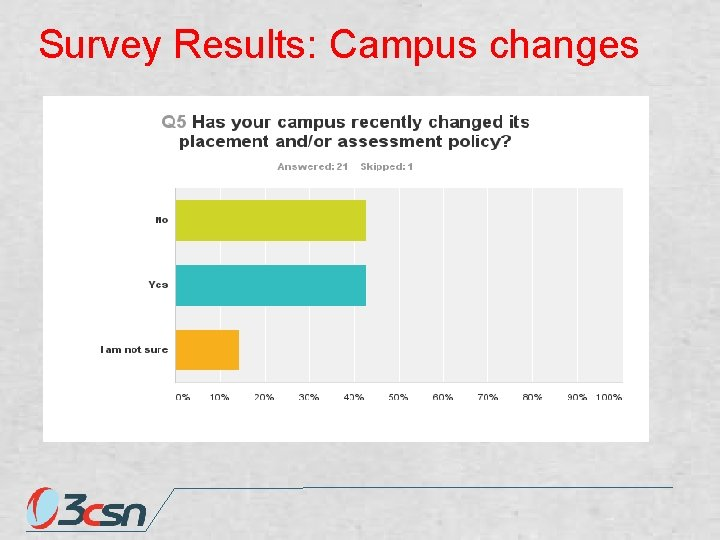 Survey Results: Campus changes