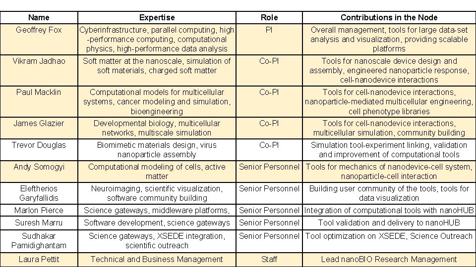 Name Expertise Role Contributions in the Node Geoffrey Fox Cyberinfrastructure, parallel computing, high -performance