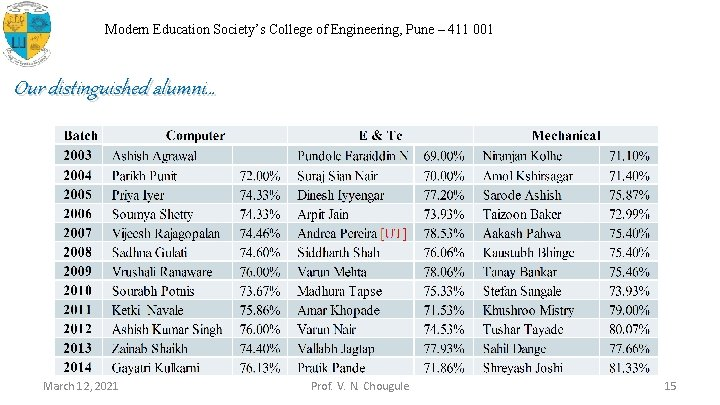 Modern Education Society's College of Engineering, Pune – 411 001 Our distinguished alumni… March