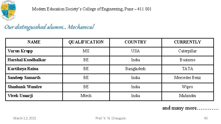 Modern Education Society's College of Engineering, Pune – 411 001 Our distinguished alumni… Mechanical