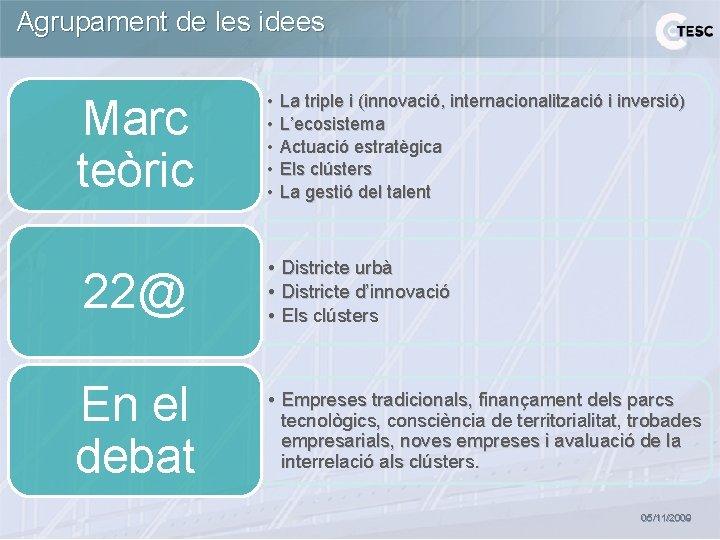 Agrupament de les idees Marc teòric 22@ En el debat • • • La