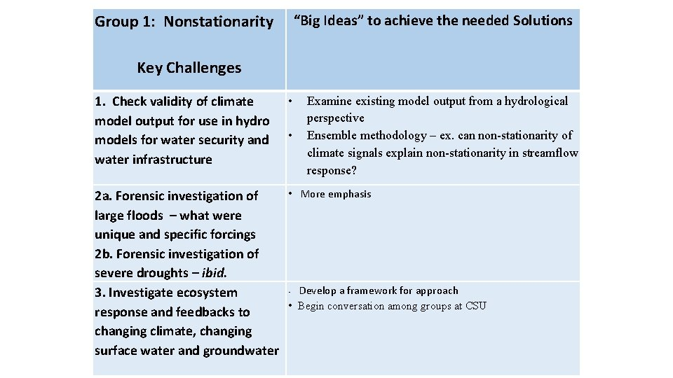 """""""Big Ideas"""" to achieve the needed Solutions Group 1: Nonstationarity Key Challenges 1. Check"""