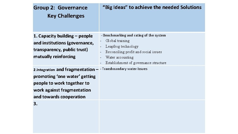 """""""Big Ideas"""" to achieve the needed Solutions Group 2: Governance Key Challenges - Benchmarking"""