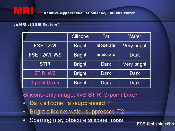 MRI --- Relative Appearances of Silicone, Fat, and Water on MRI of SGBI Rupture*
