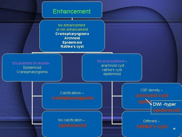 Enhancement No enhancement or rim enhancement Craniopharyngioma Archnoid Epidermoid Rathke's cyst No enacasement –